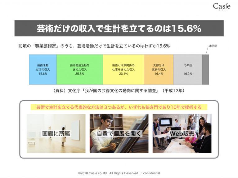 日本の芸術文化の動向に関する調査。平成12年